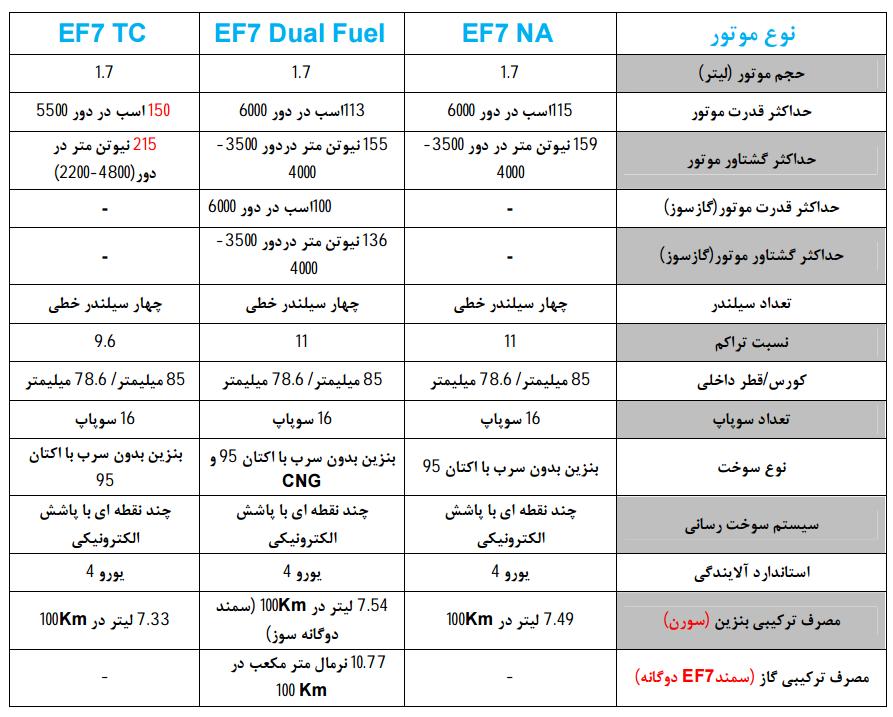 انواع موتور EF7