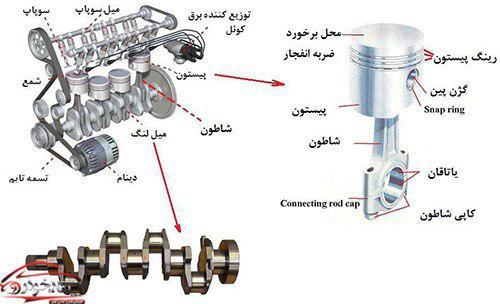 اجزاء موتور خودرو